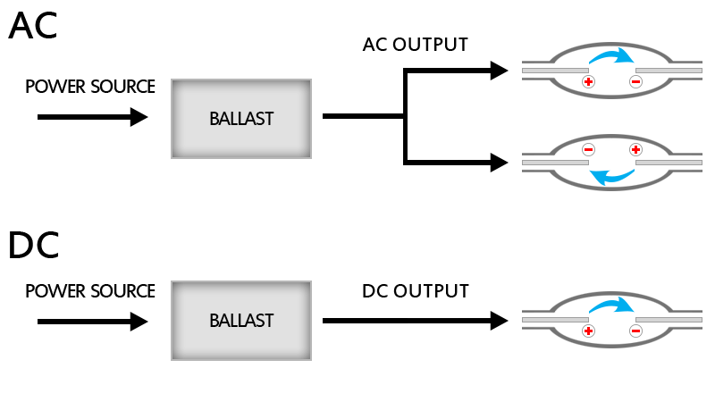 alternating current vs direct current. ac dc ballast diagram alternating current vs direct