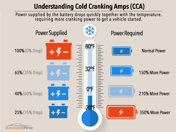 Cold Cranking Amps (Current) Explained