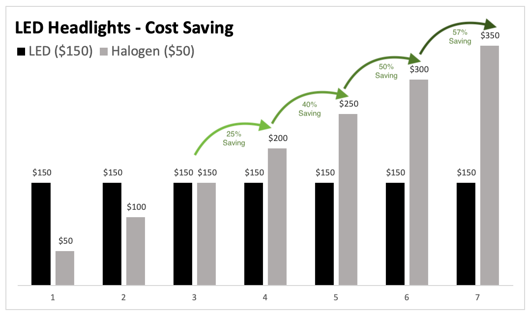 XenonPro - LED Headlights Cost Savings vs Halogens