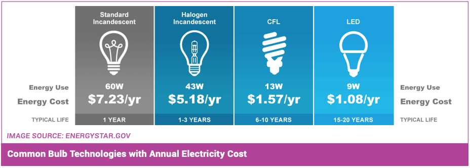 XenonPro - Comparison of Annual Electricity Cost of Common Bulb Technologies