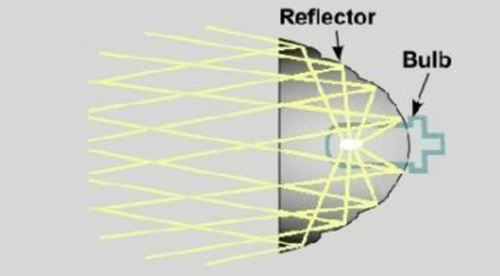 Projector vs Reflector Headlights - XenonPro com