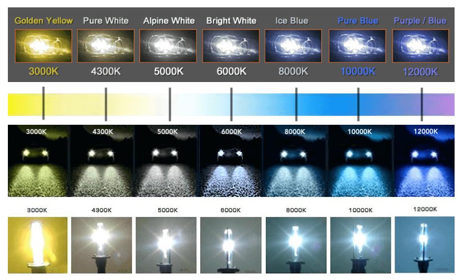 Hid Xenon Color Chart Ultimate Headlight Temperature