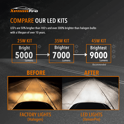 Compare Our LED Kits - XenonPro
